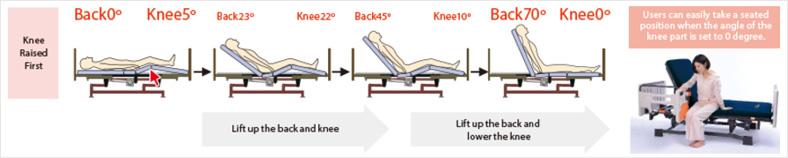 mio6 เตียงผู้ป่วยไฟฟ้า MIOLET II 4 ฟังก์ชั่น มาตรฐานญี่ปุ่น